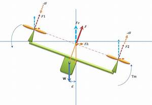 Quadcopter Math And Modelling