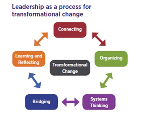 uniting  nation  leadership development