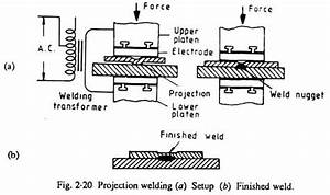 Setup For Projection Welding  With Diagram
