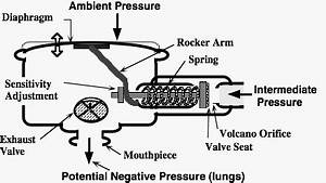 Labeled Diagram Of The Aqua Lung : manta divers blog well regulated ~ A.2002-acura-tl-radio.info Haus und Dekorationen