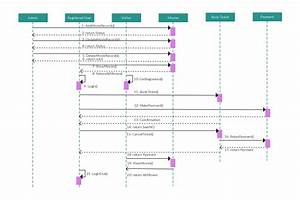 Uml Sequence Diagram Template For Online Movie Ticket