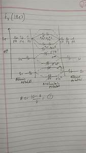 What Is An  F2-  Bond Order