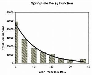 Seattle Catholic - Springtime Decay