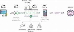 What Is A Vpn Server  U0026 How Does A Vpn Server Work