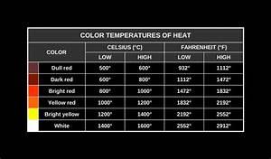 Burndown Chart Color Temperature Of Heat The Sub Burndown