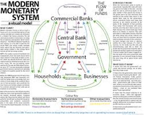 modern monetary theory explained modern monetary theory definition assignment point