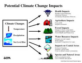 Impact Global Climate Change
