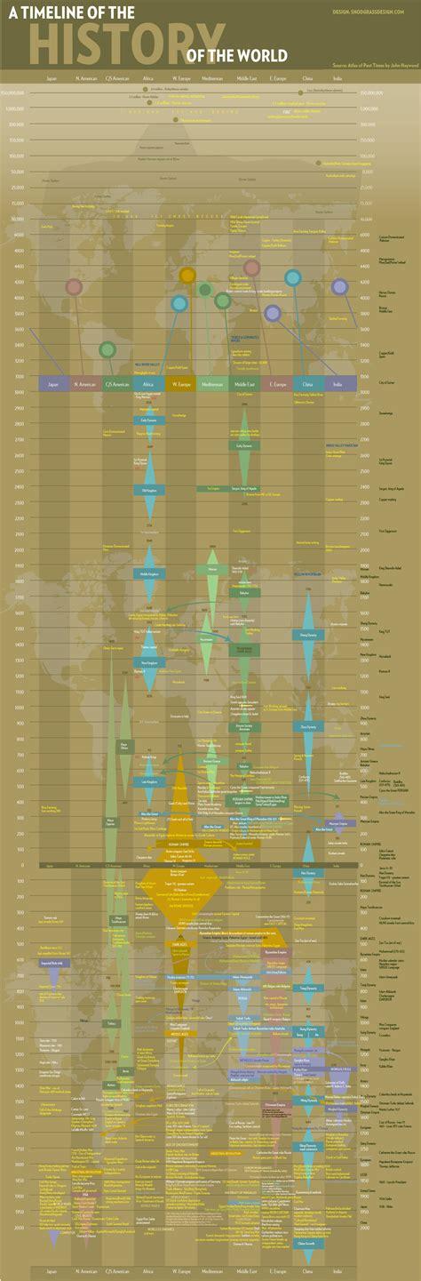 snodgrass history   world timeline world history charts