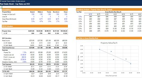 financial modeling excel templates real estate development financial modeling and pro forma template excel templates