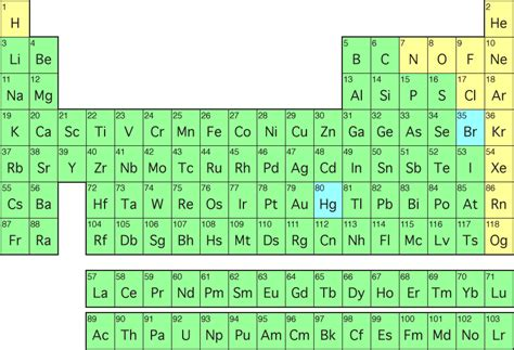 what is the periodic table of elements periodic table of elements makethebrainhappy