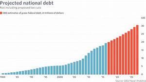 GOP tax plan assures rising national debt forever ...