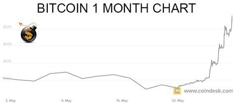 bitcoin price skyrockets