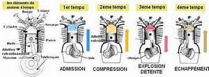 Définition Couple Moteur : le fonctionnement du moteur thermique en g n ral ~ Gottalentnigeria.com Avis de Voitures