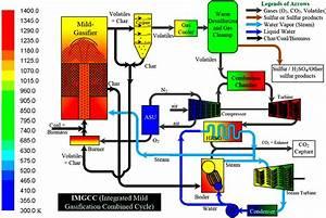 Implementation Of A Demoisturization And Devolatilization