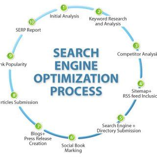 Define Search Engine Optimisation - pdf what is search engine optimization seo