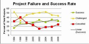Project Failure Bunk