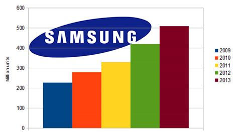 cell phone sales samsung expected to sell 510 million mobile phones in 2013