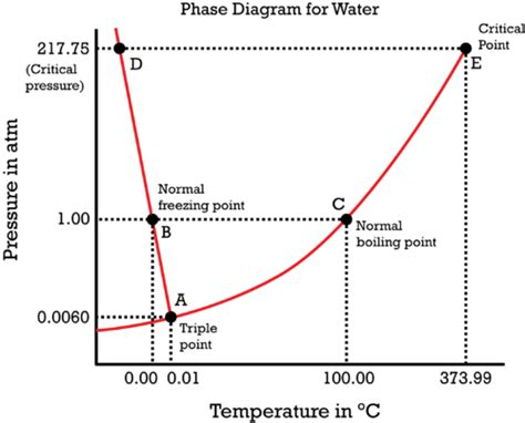 phase diagram for water ck 12 foundation