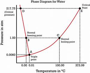 How Do I Make A Phase Diagram For Water
