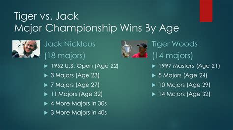 top  historical facts  suggests tiger woods