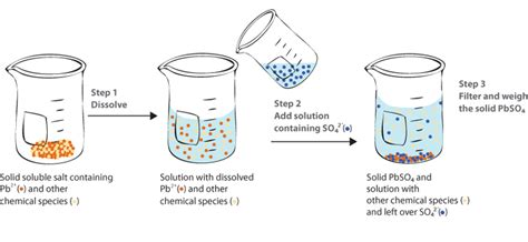 Preparation of buffer solution lab report