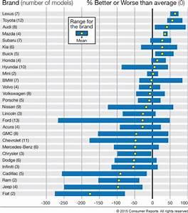 Les Suv Les Plus Fiables : quelles sont les marques les plus fiables aux etats unis l 39 argus ~ Maxctalentgroup.com Avis de Voitures