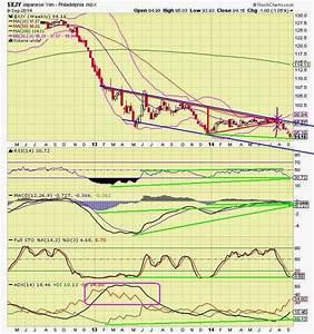 The Keystone Speculator Xjy Japanese Yen Weekly Chart