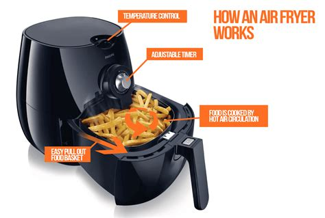 fryer air fryers cooking fried airfryer does benefits health foods food works oil deep frying enjoy try need