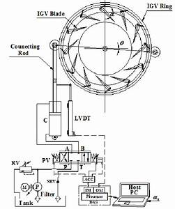 Schematic Diagram Of The Francis Turbine Igv System Along With