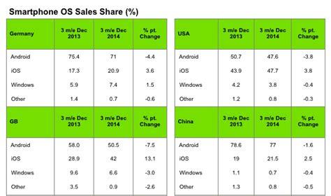 iphone vs android sales u s iphone sales overtake android sales by slim margin in