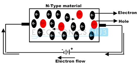 P-type And N-type Semiconductor Diodes Basics