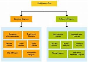 What Are Uml Diagrams Related To Structural And Behavioral