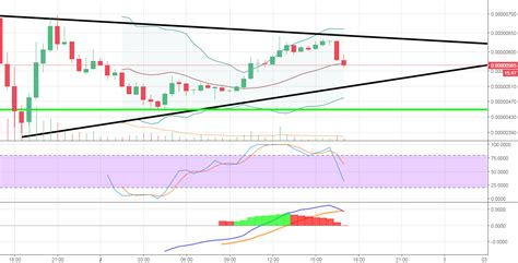 See more of tradingview on facebook. ADA/BTC for BITTREX:ADABTC by BrahimOuhimi — TradingView