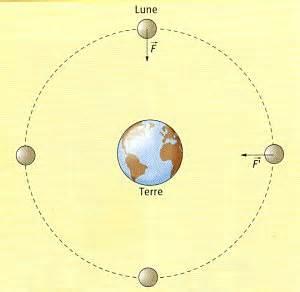 La Lune Tourne Autour De La Terre Vrai Ou Faux by La Tourne Accueil 2015 Personal Blog
