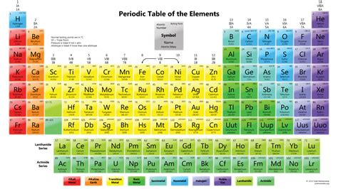periodic table of elements chart 30 printable periodic tables for chemistry science notes