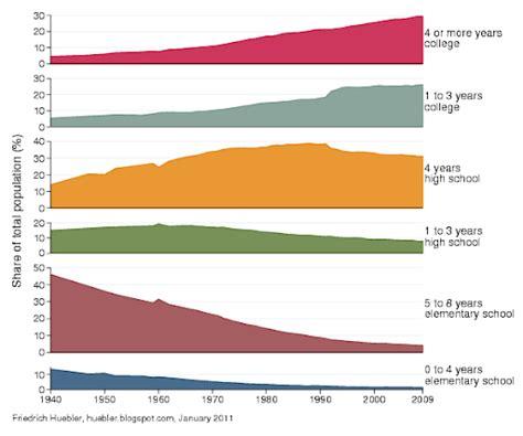 bureau of statistics united states source bureau of labor statistics current population