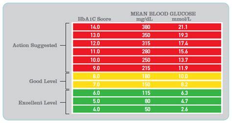 blood sugar levels chart