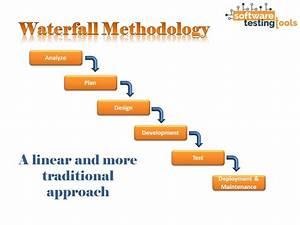Software testin... Waterfall Methodology