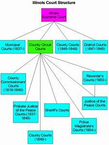 American Judicial System