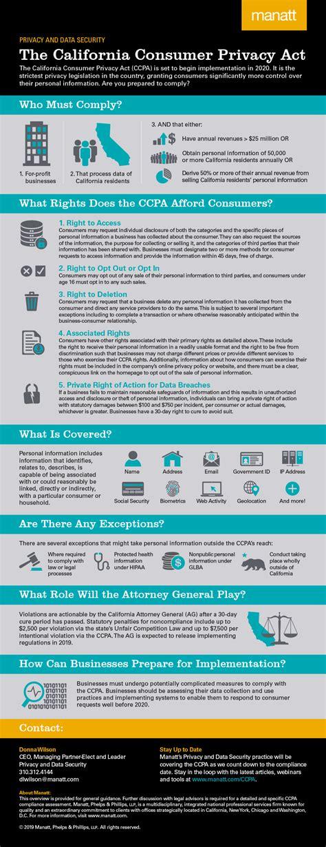 infographic  california consumer privacy act manatt