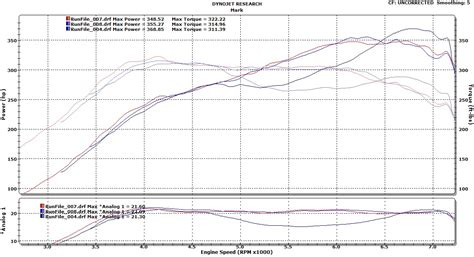 2007 Volkswagen Gti 1/4 Mile Drag Racing Timeslip Specs 0