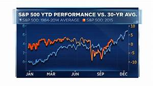 30 Years Of History Points To Year End Rally