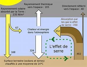 Surface De La Terre : le rechauffment climatique ~ Dailycaller-alerts.com Idées de Décoration