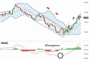 Bollinger Bands To Detect Reversals How Do You Read The Macd