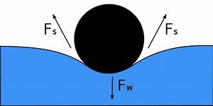 File:Surface Tension Diagram.svg - Simple English ...
