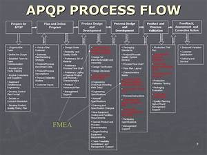 Apqp Process Flow Youtube