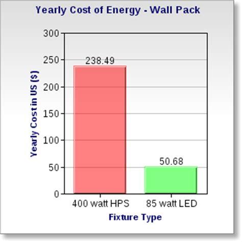 els led wall pack fixture