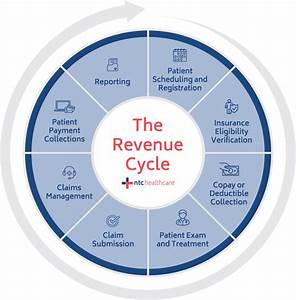 What Is Revenue Cycle Management  Everything You Need To