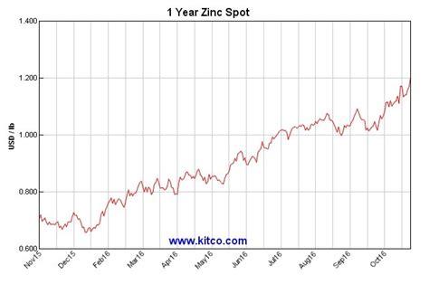 Zink Preis by Zinkpreis Erreicht 8 Jahres Hoch Miningscout