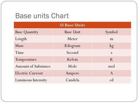 candela unit ch 2 sec 1 measures in science ppt